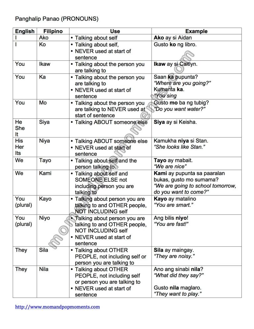 Panghalip Panao Summary